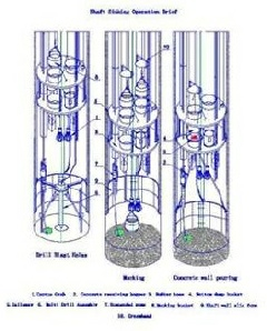 shaft sinking operation drawing pdf.pdf